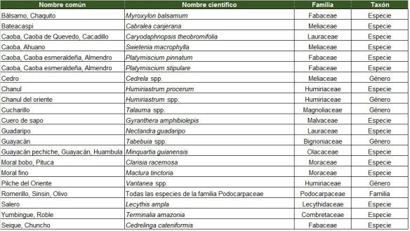 Especies forestales de aprovechamiento condicionado